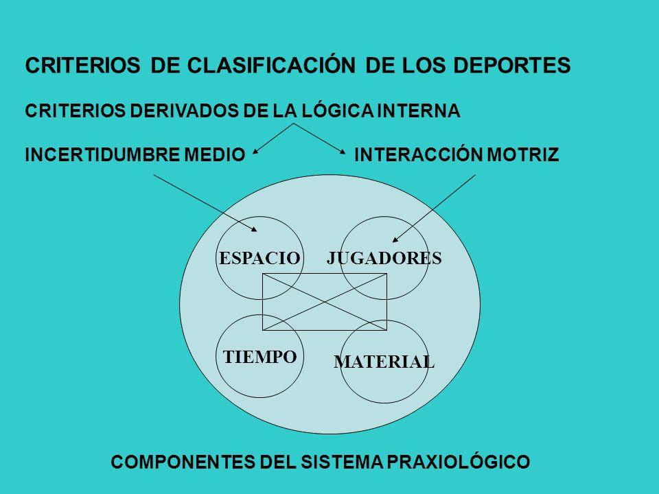 CRITERIOS DE CLASIFICACIÓN DE LOS DEPORTES CRITERIOS DERIVADOS DE LA LÓGICA INTERNA INCERTIDUMBRE MEDIOINTERACCIÓN MOTRIZ COMPONENTES DEL SISTEMA PRAXIOLÓGICO TIEMPO MATERIAL ESPACIOJUGADORES