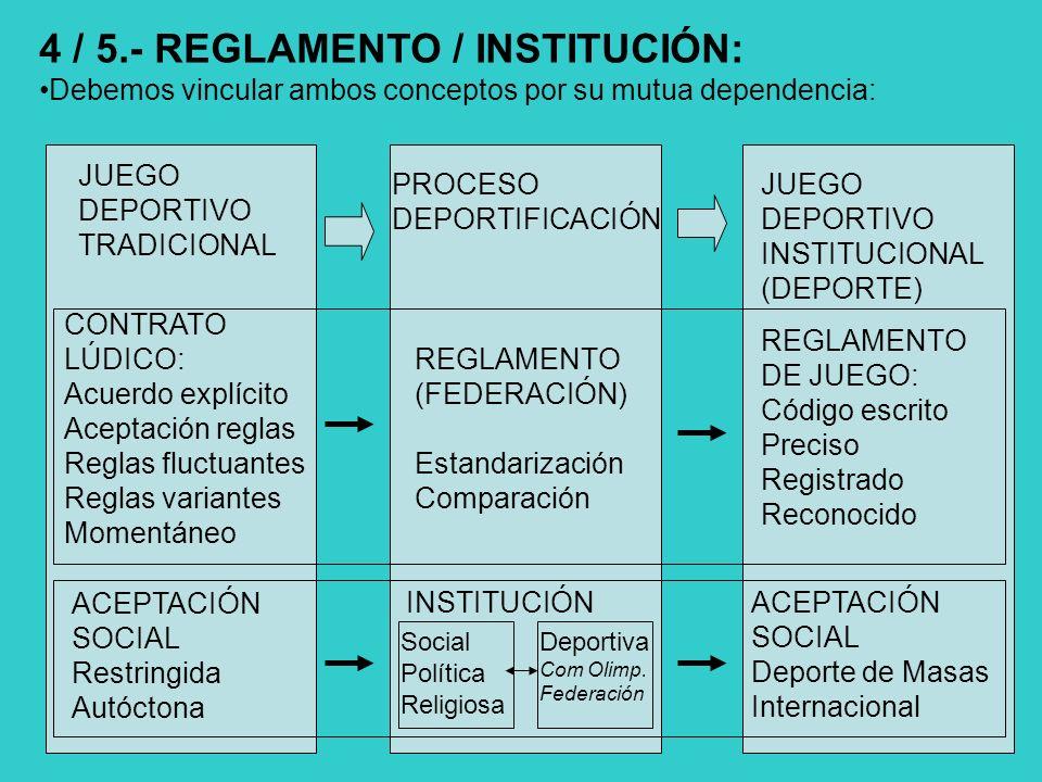 4 / 5.- REGLAMENTO / INSTITUCIÓN: Debemos vincular ambos conceptos por su mutua dependencia: JUEGO DEPORTIVO TRADICIONAL PROCESO DEPORTIFICACIÓN JUEGO DEPORTIVO INSTITUCIONAL (DEPORTE) REGLAMENTO (FEDERACIÓN) Estandarización Comparación CONTRATO LÚDICO: Acuerdo explícito Aceptación reglas Reglas fluctuantes Reglas variantes Momentáneo REGLAMENTO DE JUEGO: Código escrito Preciso Registrado Reconocido INSTITUCIÓN Social Política Religiosa Deportiva Com Olimp.