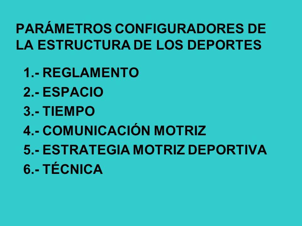 PARÁMETROS CONFIGURADORES DE LA ESTRUCTURA DE LOS DEPORTES 1.- REGLAMENTO 2.- ESPACIO 3.- TIEMPO 4.- COMUNICACIÓN MOTRIZ 5.- ESTRATEGIA MOTRIZ DEPORTIVA 6.- TÉCNICA