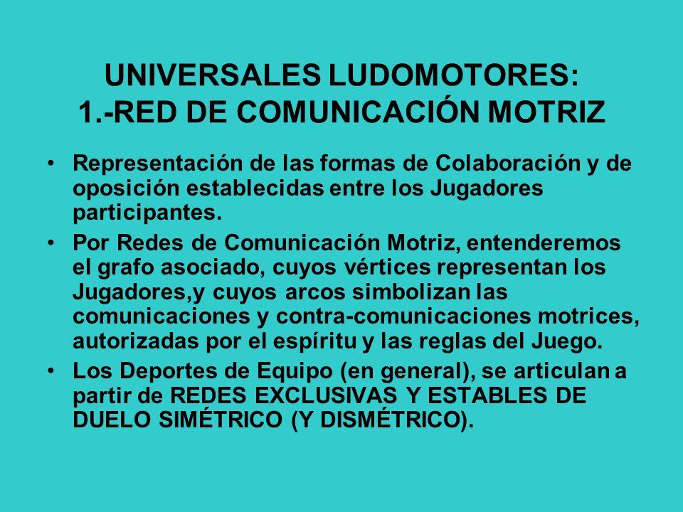 UNIVERSALES LUDOMOTORES: 1.-RED DE COMUNICACIÓN MOTRIZ Representación de las formas de Colaboración y de oposición establecidas entre los Jugadores participantes.