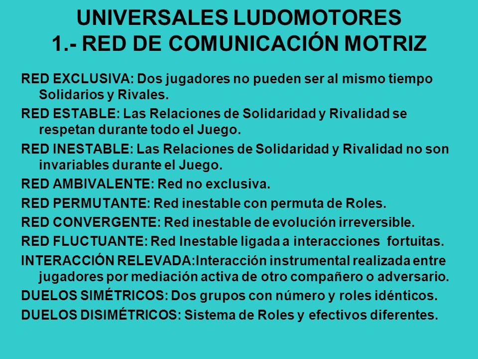 UNIVERSALES LUDOMOTORES 1.- RED DE COMUNICACIÓN MOTRIZ RED EXCLUSIVA: Dos jugadores no pueden ser al mismo tiempo Solidarios y Rivales.