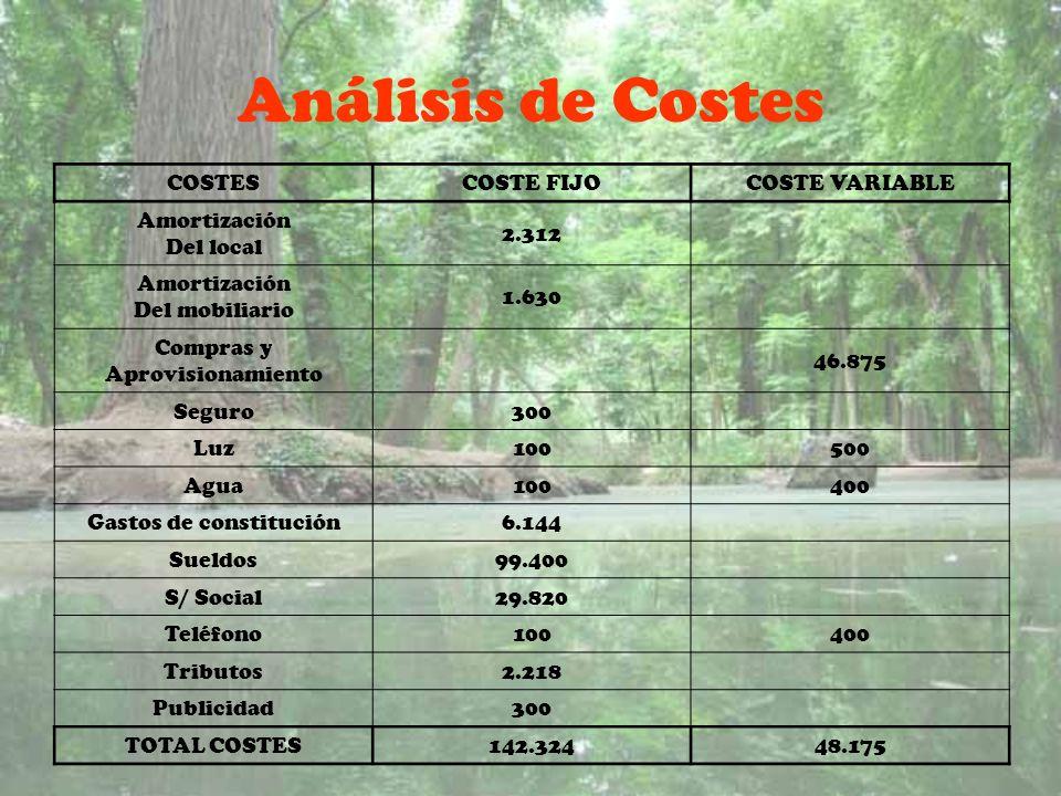 Análisis de Costes COSTESCOSTE FIJOCOSTE VARIABLE Amortización Del local 2.312 Amortización Del mobiliario 1.630 Compras y Aprovisionamiento 46.875 Se