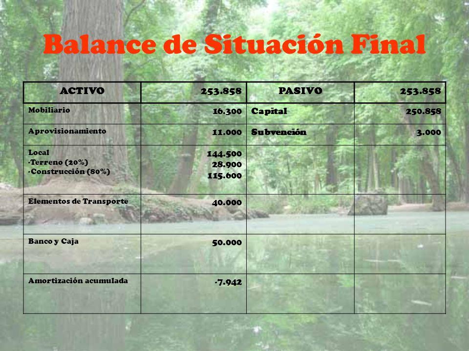 Balance de Situación Final ACTIVO253.858PASIVO253.858 Mobiliario 16.300Capital250.858 Aprovisionamiento 11.000Subvención3.000 Local -Terreno (20%) -Co