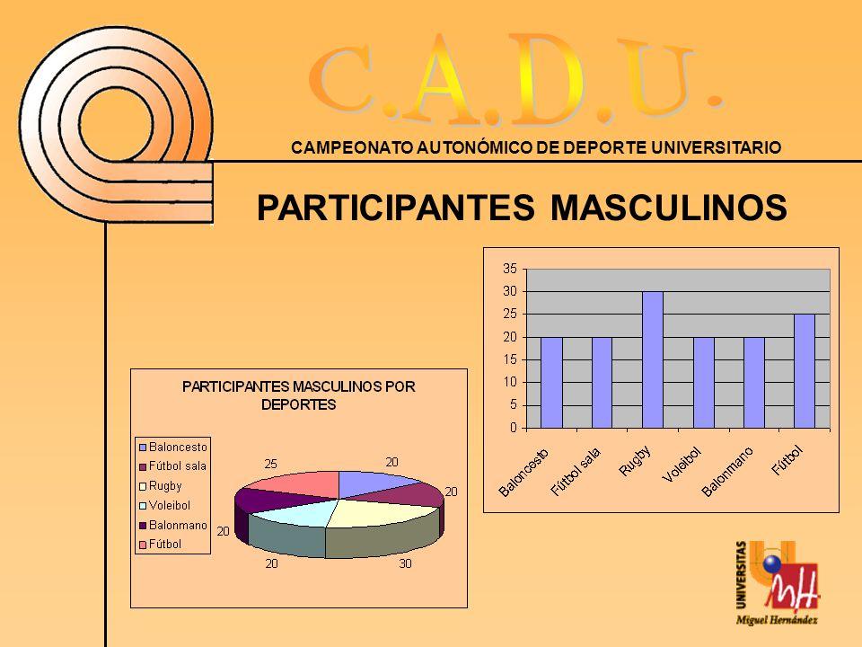 CAMPEONATO AUTONÓMICO DE DEPORTE UNIVERSITARIO PARTICIPANTES MASCULINOS