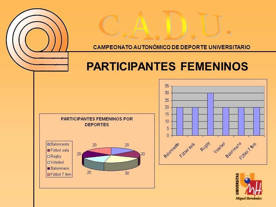 CAMPEONATO AUTONÓMICO DE DEPORTE UNIVERSITARIO PARTICIPANTES FEMENINOS