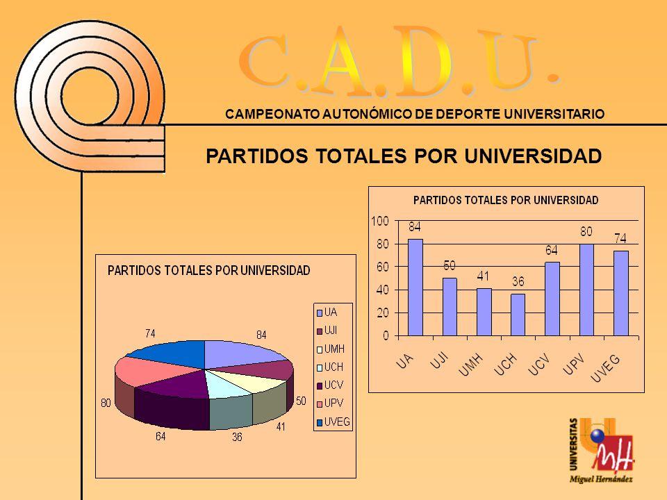 CAMPEONATO AUTONÓMICO DE DEPORTE UNIVERSITARIO PARTIDOS TOTALES POR UNIVERSIDAD