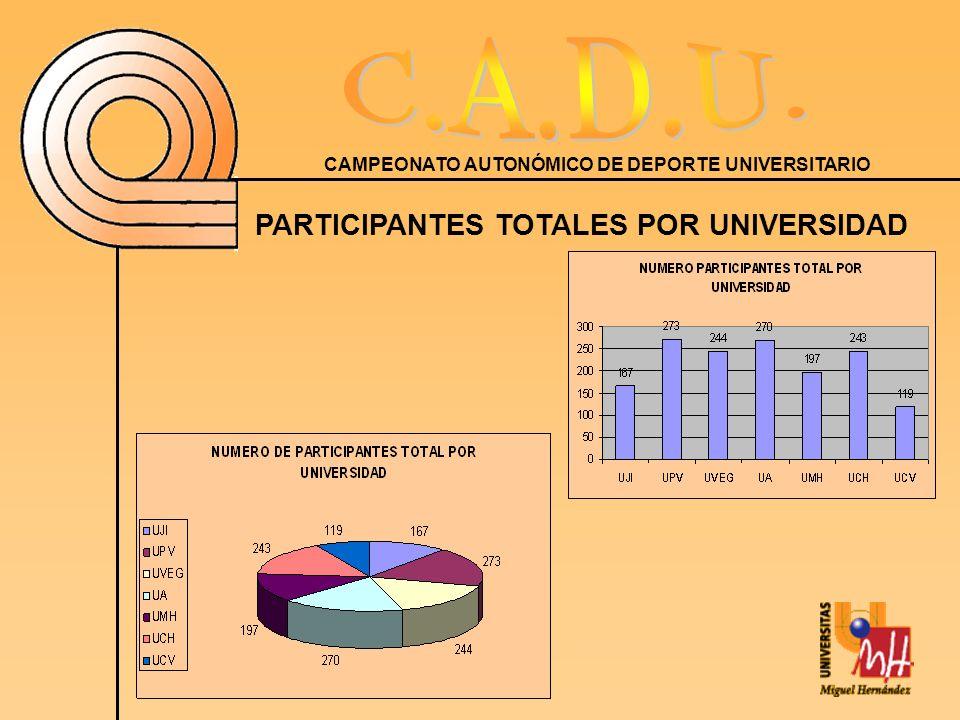 CAMPEONATO AUTONÓMICO DE DEPORTE UNIVERSITARIO PARTICIPANTES TOTALES POR UNIVERSIDAD