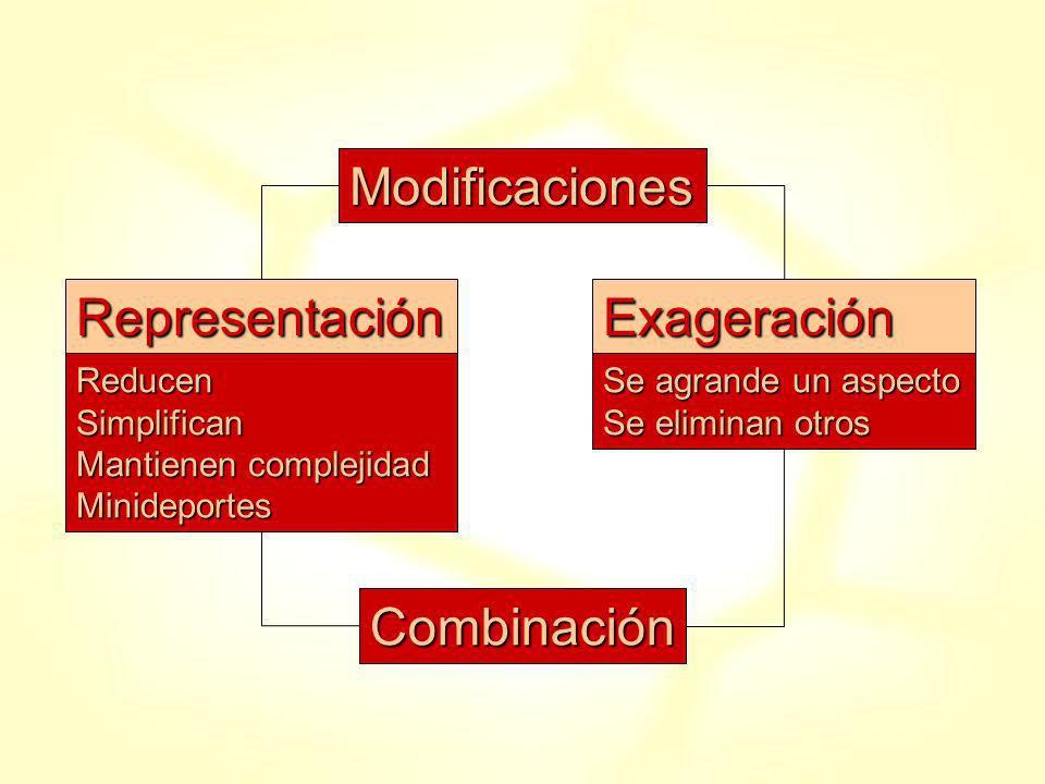 Modificaciones RepresentaciónExageración ReducenSimplifican Mantienen complejidad Minideportes Se agrande un aspecto Se eliminan otros Combinación