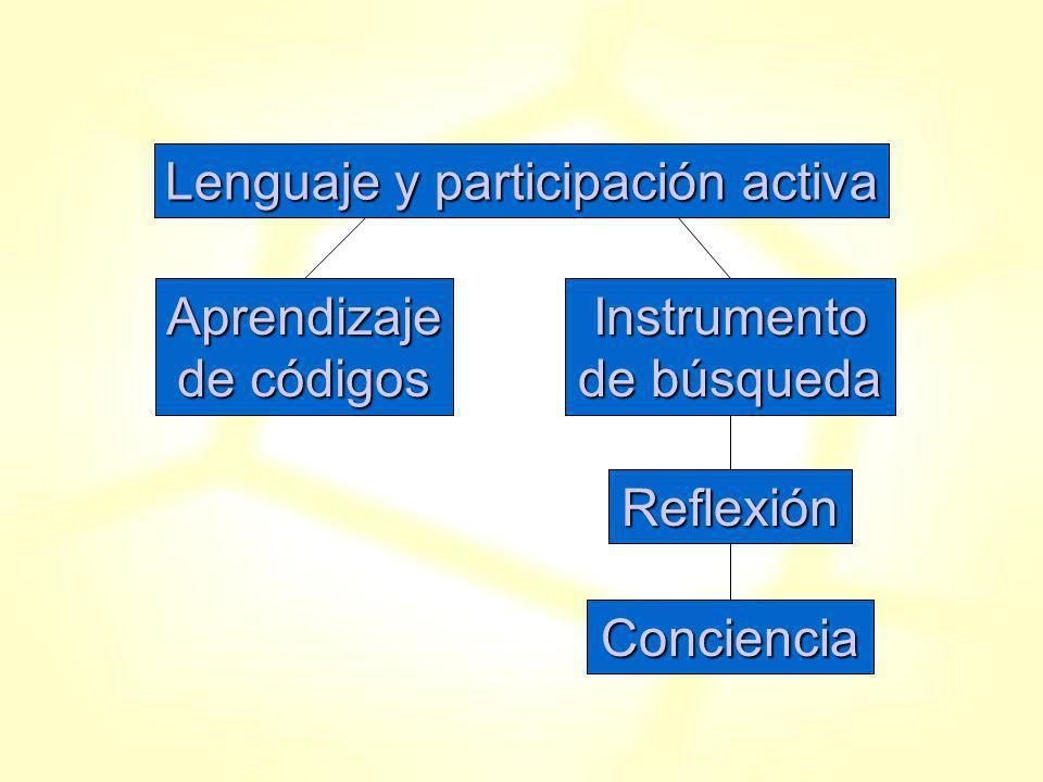 Lenguaje y participación activa Aprendizaje de códigos Instrumento de búsqueda Reflexión Conciencia