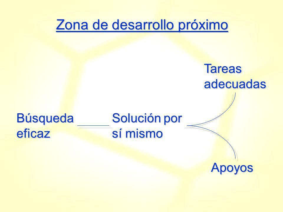 Zona de desarrollo próximo Búsqueda eficaz Solución por sí mismo Tareas adecuadas Apoyos