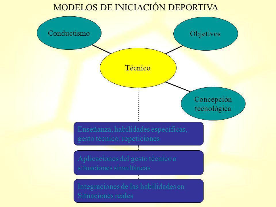 MODELOS DE INICIACIÓN DEPORTIVA Técnico Conductismo Concepción tecnológica Objetivos Enseñanza, habilidades específicas, gesto técnico: repeticiones A