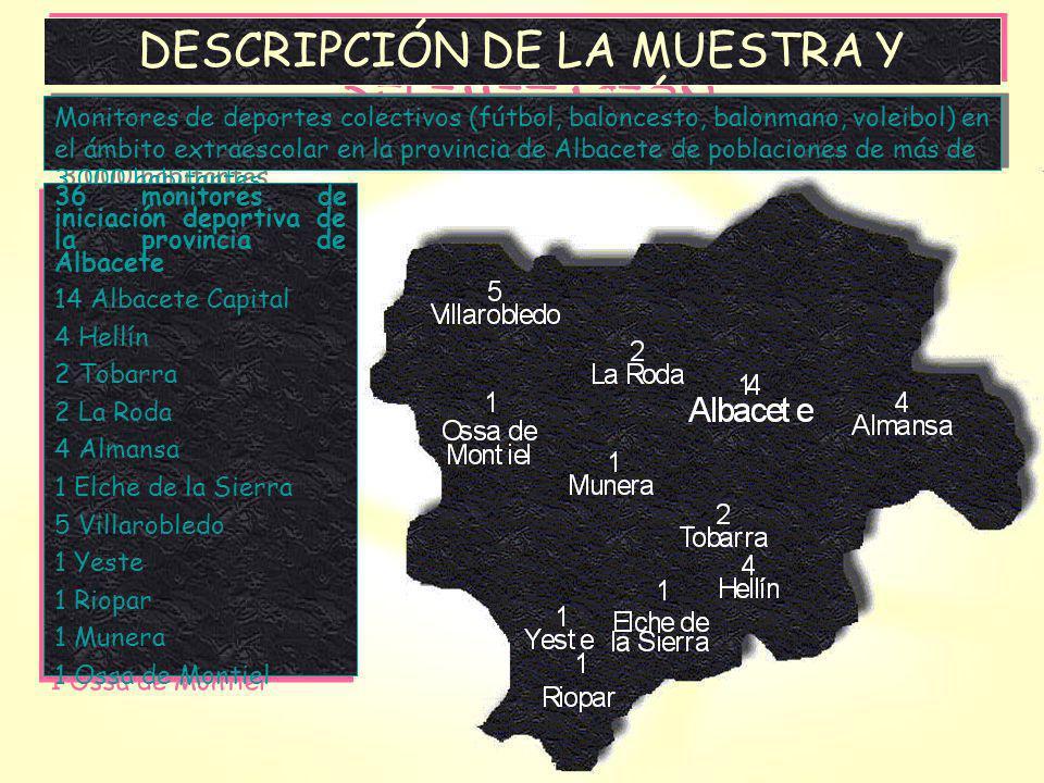 DESCRIPCIÓN DE LA MUESTRA Y DELIMITACIÓN Monitores de deportes colectivos (fútbol, baloncesto, balonmano, voleibol) en el ámbito extraescolar en la provincia de Albacete de poblaciones de más de 3.000 habitantes.