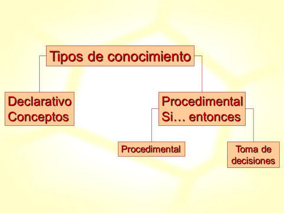 Procedimental Toma de decisiones DeclarativoConceptosProcedimental Si… entonces Tipos de conocimiento