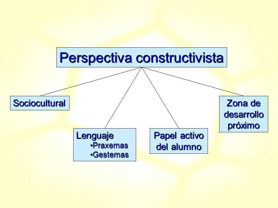 Perspectiva constructivista Sociocultural Zona de desarrollo próximo Lenguaje PraxemasPraxemas GestemasGestemas Papel activo del alumno