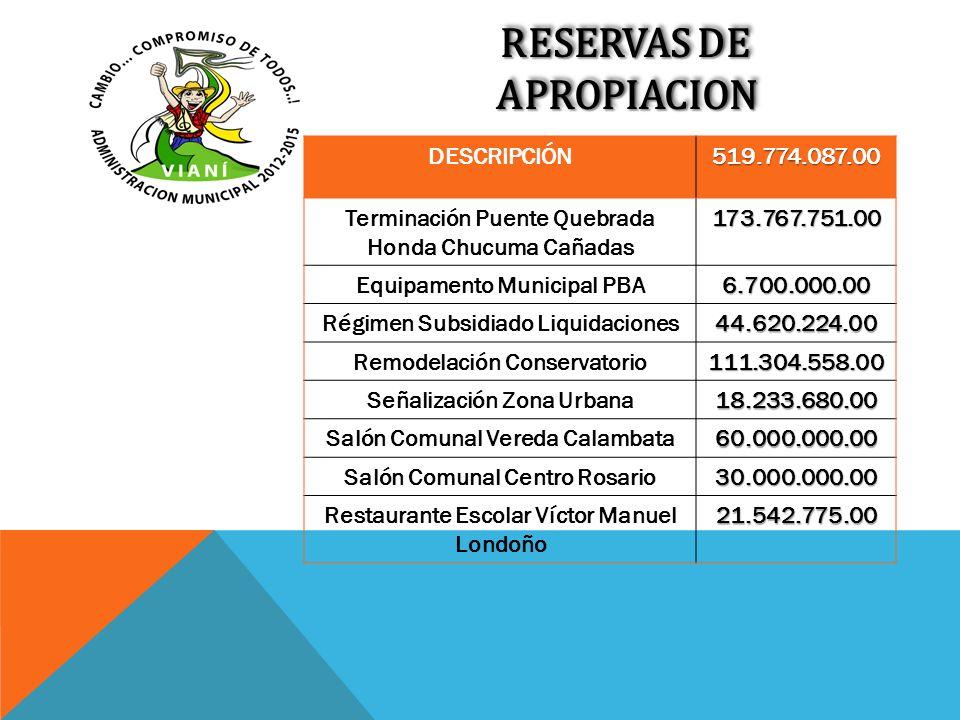 RESERVAS DE APROPIACION DESCRIPCIÓN519.774.087.00 Terminación Puente Quebrada Honda Chucuma Cañadas173.767.751.00 Equipamento Municipal PBA6.700.000.0