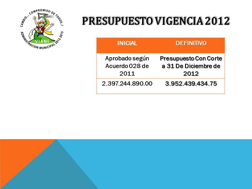 PRESUPUESTO VIGENCIA 2012 INICIALDEFINITIVO Aprobado según Acuerdo 028 de 2011 Presupuesto Con Corte a 31 De Diciembre de 2012 2.397.244.890.003.952.4