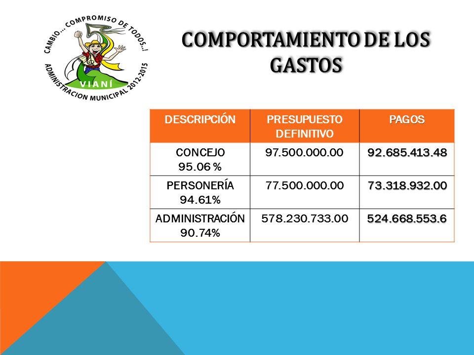 COMPORTAMIENTO DE LOS GASTOS DESCRIPCIÓNPRESUPUESTO DEFINITIVOPAGOS CONCEJO 95.06 % 97.500.000.0092.685.413.48 PERSONERÍA 94.61% 77.500.000.0073.318.9