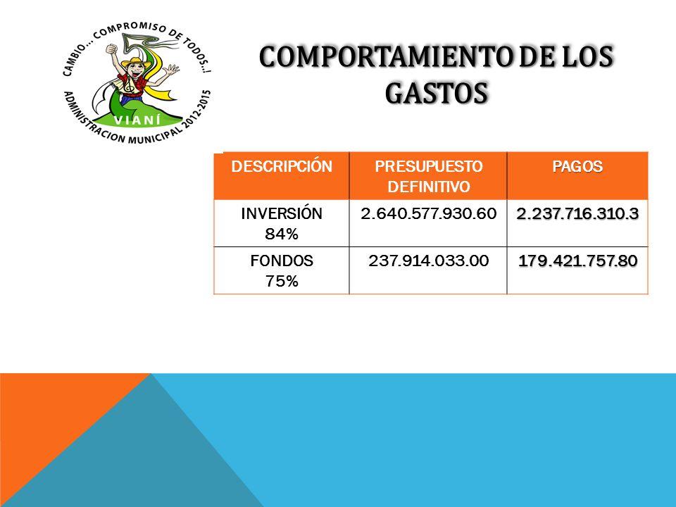 COMPORTAMIENTO DE LOS GASTOS DESCRIPCIÓNPRESUPUESTO DEFINITIVOPAGOS INVERSIÓN 84% 2.640.577.930.602.237.716.310.3 FONDOS 75% 237.914.033.00179.421.757