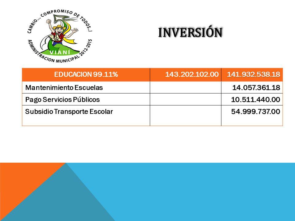 INVERSIÓNINVERSIÓN EDUCACION 99.11%143.202.102.00141.932.538.18 Mantenimiento Escuelas14.057.361.18 Pago Servicios Públicos10.511.440.00 Subsidio Tran