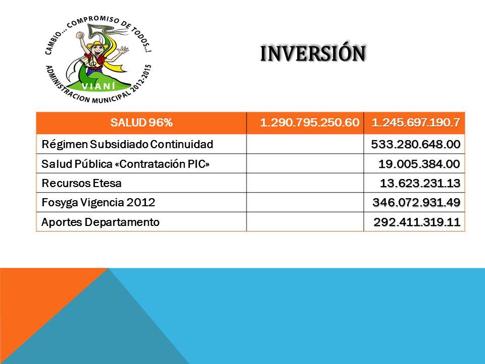 INVERSIÓNINVERSIÓN SALUD 96%1.290.795.250.601.245.697.190.7 Régimen Subsidiado Continuidad533.280.648.00 Salud Pública «Contratación PIC»19.005.384.00
