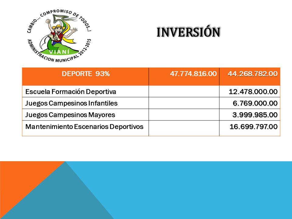 INVERSIÓNINVERSIÓN DEPORTE 93%47.774.816.0044.268.782.00 Escuela Formación Deportiva12.478.000.00 Juegos Campesinos Infantiles6.769.000.00 Juegos Camp