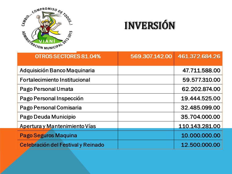 INVERSIÓNINVERSIÓN OTROS SECTORES 81.04%569.307.142.00461.372.684.26 Adquisición Banco Maquinaria47.711.588.00 Fortalecimiento Institucional59.577.310