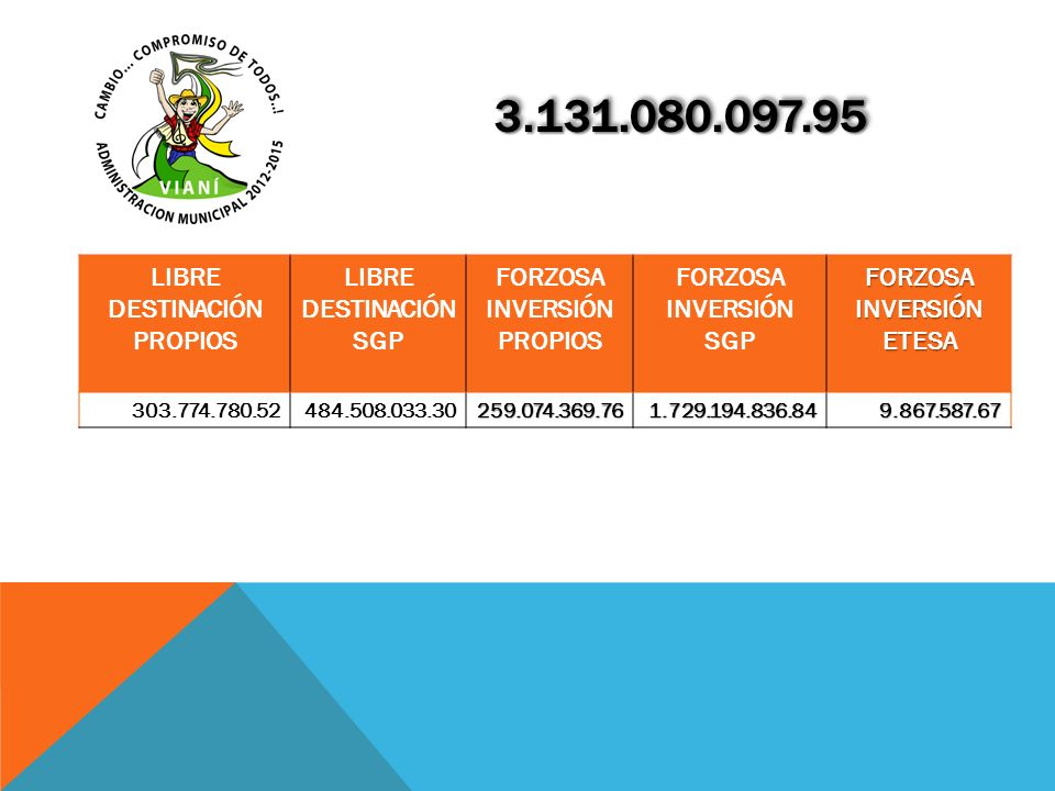 LIBRE DESTINACIÓN PROPIOS LIBRE DESTINACIÓN SGP FORZOSA INVERSIÓN PROPIOS FORZOSA INVERSIÓN SGP FORZOSA INVERSIÓN ETESA 303.774.780.52484.508.033.3025