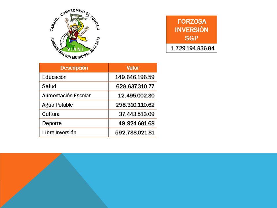 FORZOSA INVERSIÓN SGP1.729.194.836.84 DescripciónValor Educación149.646.196.59 Salud628.637.310.77 Alimentación Escolar12.495.002.30 Agua Potable258.3