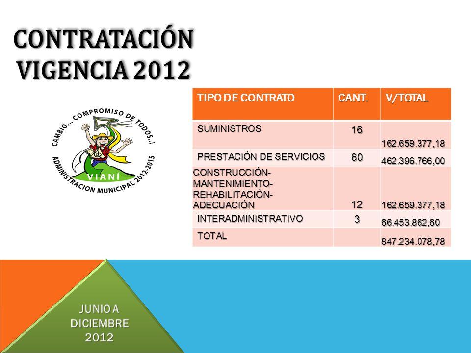 CONTRATACIÓN VIGENCIA 2012 CONTRATACIÓN TIPO DE CONTRATOCANT.V/TOTALSUMINISTROS16162.659.377,18 PRESTACIÓN DE SERVICIOS 60462.396.766,00 CONSTRUCCIÓN-