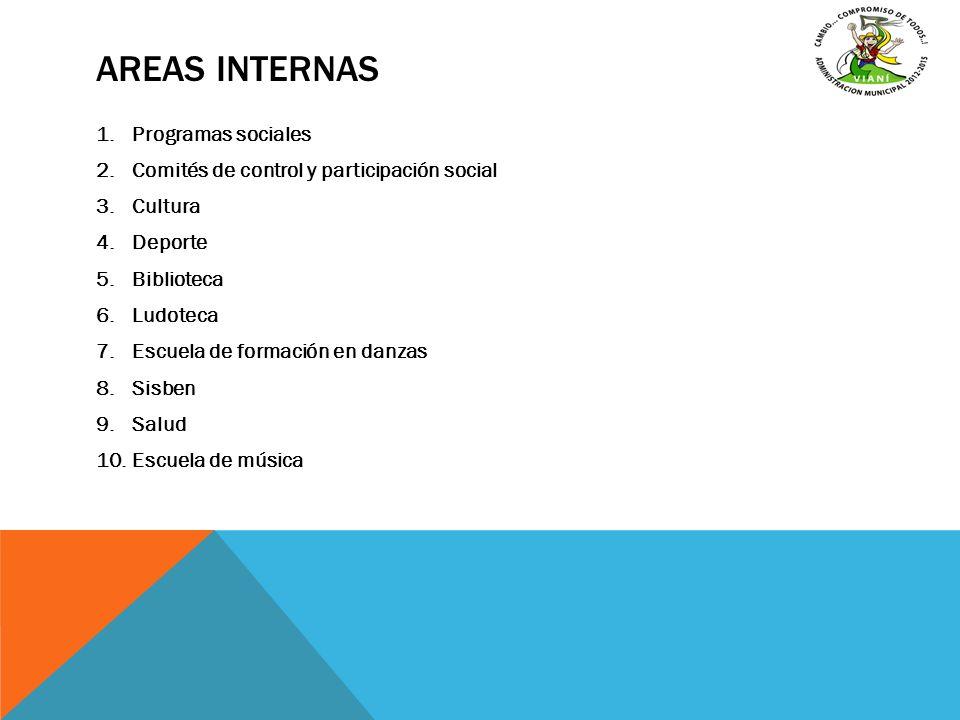 AREAS INTERNAS 1.Programas sociales 2.Comités de control y participación social 3.Cultura 4.Deporte 5.Biblioteca 6.Ludoteca 7.Escuela de formación en