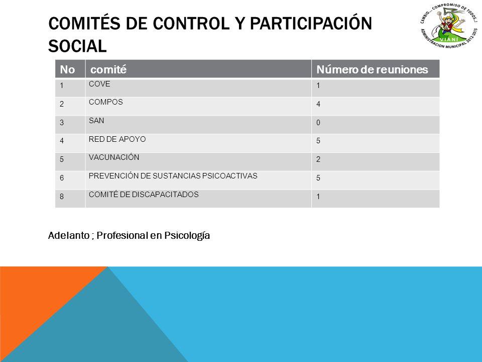COMITÉS DE CONTROL Y PARTICIPACIÓN SOCIAL Adelanto ; Profesional en Psicología NocomitéNúmero de reuniones 1 COVE 1 2 COMPOS 4 3 SAN 0 4 RED DE APOYO