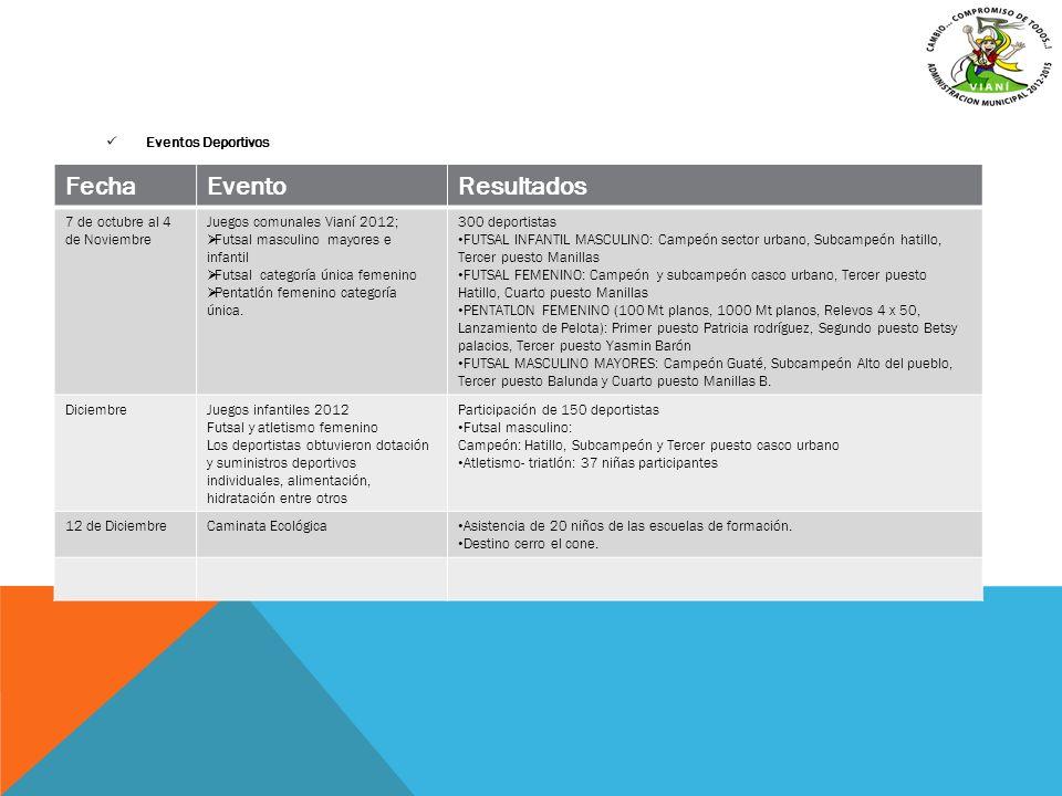 Eventos Deportivos FechaEventoResultados 7 de octubre al 4 de Noviembre Juegos comunales Vianí 2012; Futsal masculino mayores e infantil Futsal catego