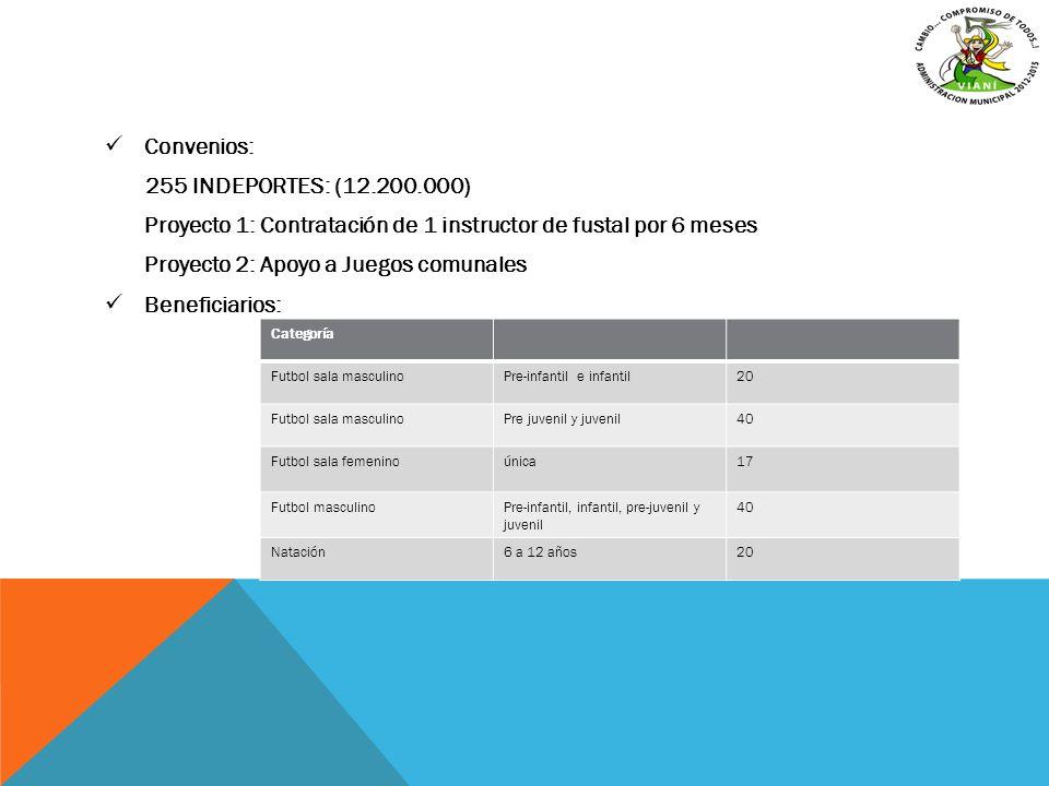 Convenios: 255 INDEPORTES: (12.200.000) Proyecto 1: Contratación de 1 instructor de fustal por 6 meses Proyecto 2: Apoyo a Juegos comunales Beneficiar