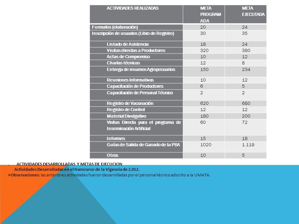 ACTIVIDADES ACTIVIDADES REALIZADAS META PROGRAM ADA META EJECUTADA Formatos (elaboración)2024 Inscripción de usuarios (Libro de Registro)3035 Listado