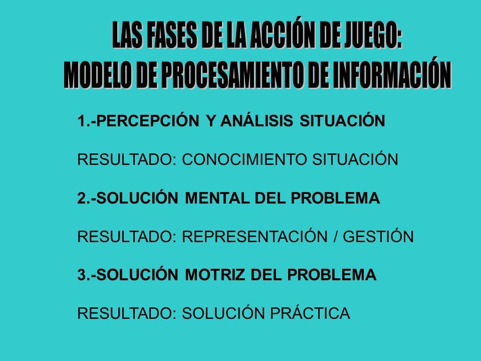 1.-PERCEPCIÓN Y ANÁLISIS SITUACIÓN RESULTADO: CONOCIMIENTO SITUACIÓN 2.-SOLUCIÓN MENTAL DEL PROBLEMA RESULTADO: REPRESENTACIÓN / GESTIÓN 3.-SOLUCIÓN M