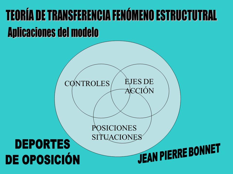 CONTROLES EJES DE ACCIÓN POSICIONES SITUACIONES