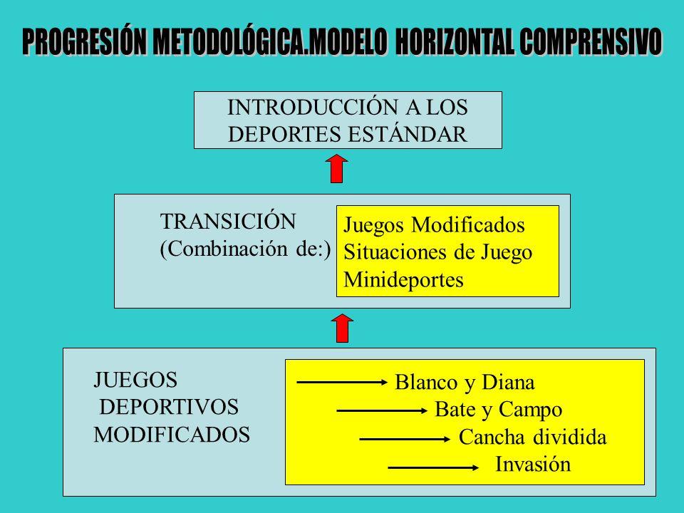 JUEGOS DEPORTIVOS MODIFICADOS Blanco y Diana Bate y Campo Cancha dividida Invasión TRANSICIÓN (Combinación de:) Juegos Modificados Situaciones de Jueg