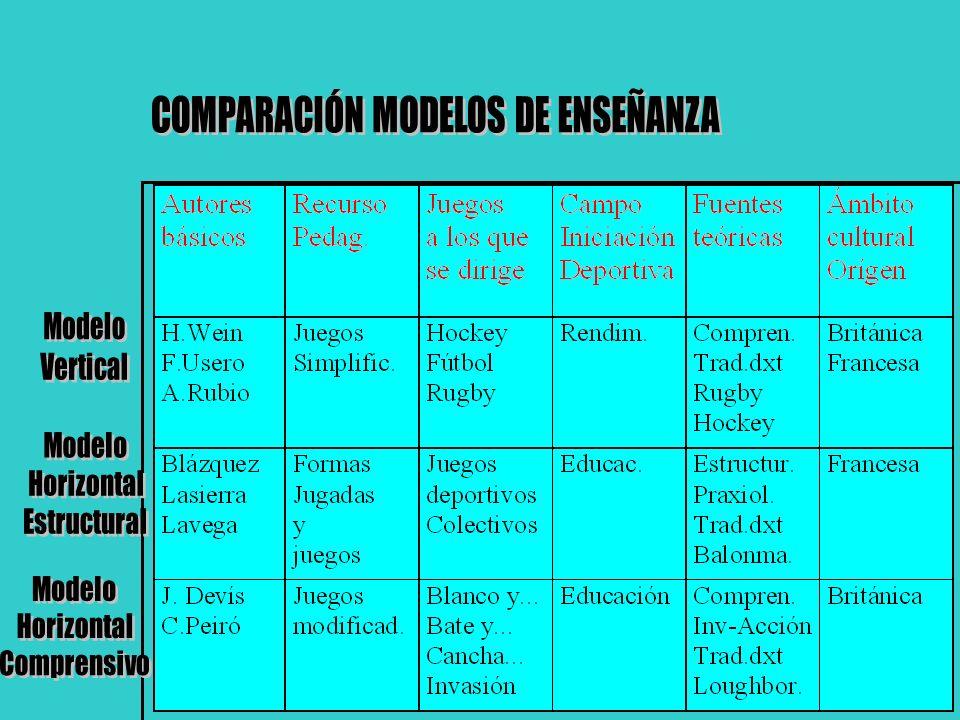 Modelo basado en: Blázquez, Lasierra, Lavega...