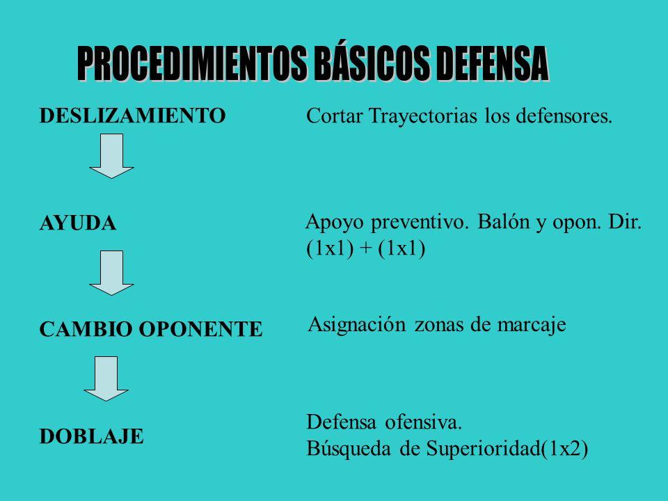 DESLIZAMIENTO AYUDA CAMBIO OPONENTE DOBLAJE Cortar Trayectorias los defensores. Apoyo preventivo. Balón y opon. Dir. (1x1) + (1x1) Asignación zonas de