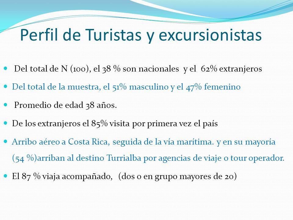 Demanda de Turismo Aventura del CBVCT Los turistas tiene una frecuencia de consumo entre 1 - 2 veces al año (47%), y entre 3 veces y mas al año (35%).