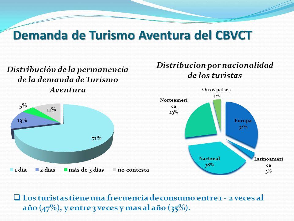 Percepción de los operadores de Turismo Aventura Preocupación por cambio climático Adaptación a factores climáticos Acciones para reducir los impactos que producen Proyectos de contribución al medio ambiente