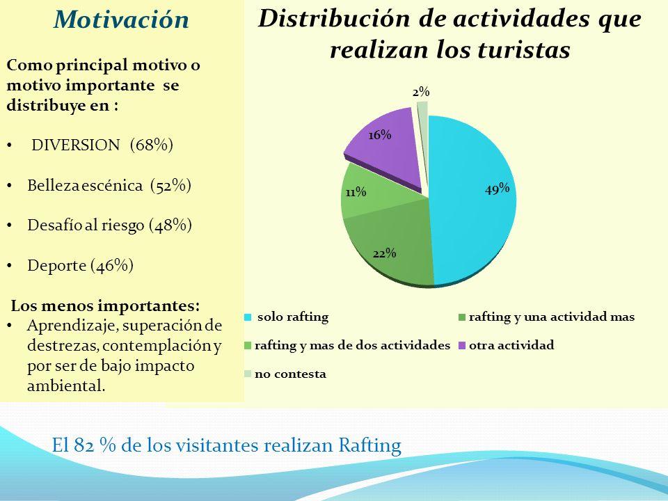 Los turistas perciben riesgos cuando realizan la actividad según el 50 %, mientras que el 42 % no los perciben