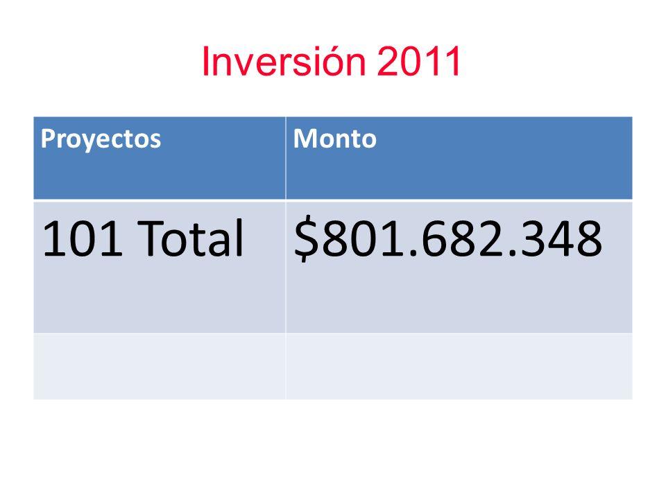 Inversión 2011 ProyectosMonto 101 Total$801.682.348