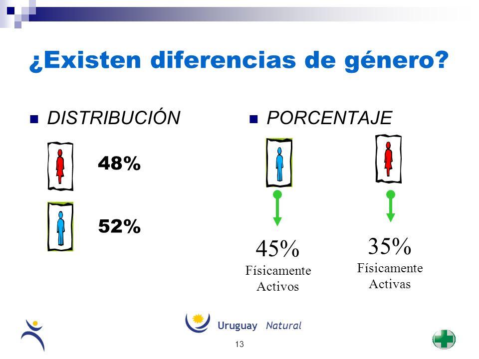 UruguayNatural 13 ¿Existen diferencias de género? DISTRIBUCIÓN PORCENTAJE 52% 48% 45% Físicamente Activos 35% Físicamente Activas