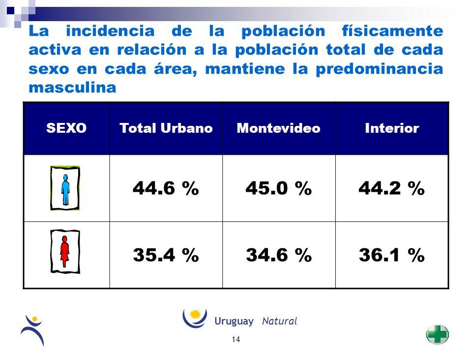 UruguayNatural 14 La incidencia de la población físicamente activa en relación a la población total de cada sexo en cada área, mantiene la predominanc