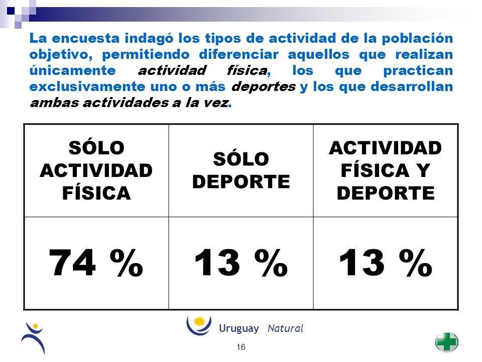 UruguayNatural 16 La encuesta indagó los tipos de actividad de la población objetivo, permitiendo diferenciar aquellos que realizan únicamente activid