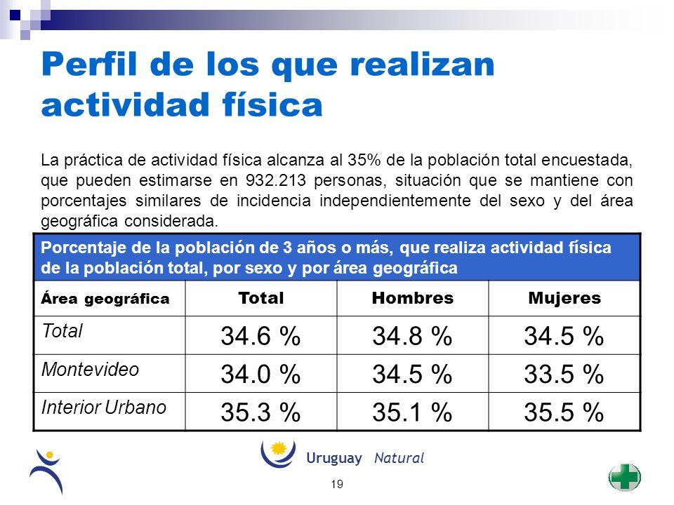 UruguayNatural 19 Perfil de los que realizan actividad física La práctica de actividad física alcanza al 35% de la población total encuestada, que pue