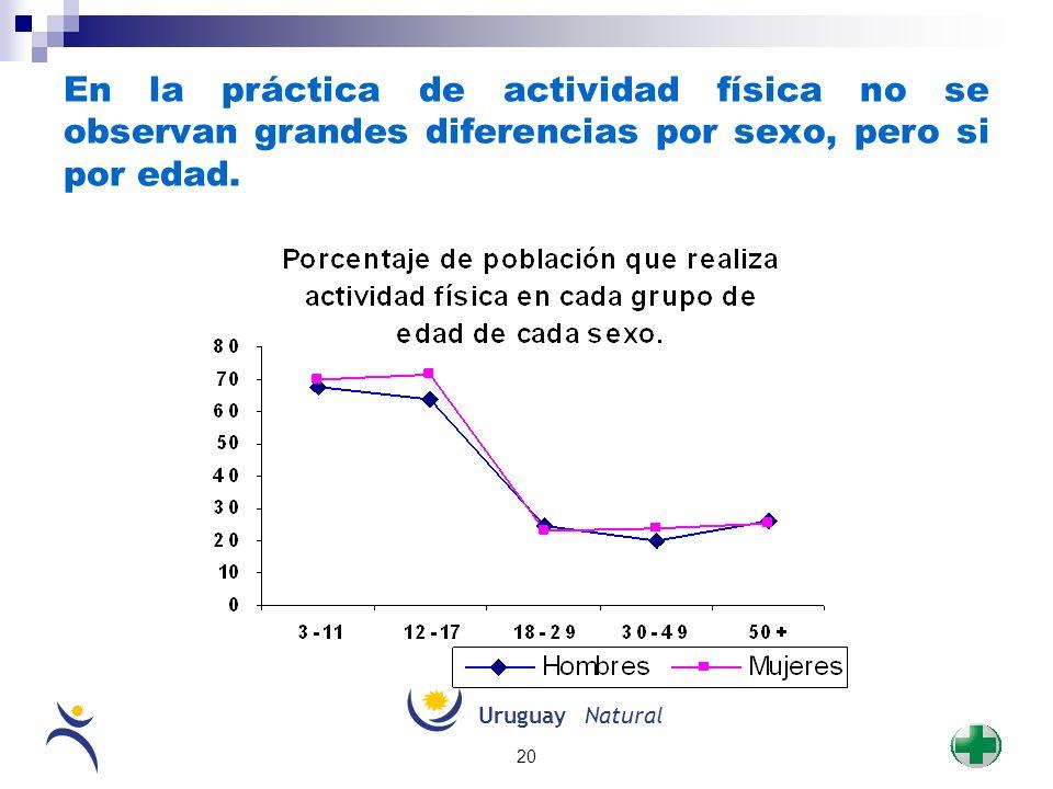 UruguayNatural 20 En la práctica de actividad física no se observan grandes diferencias por sexo, pero si por edad.