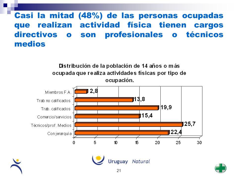 UruguayNatural 21 Casi la mitad (48%) de las personas ocupadas que realizan actividad física tienen cargos directivos o son profesionales o técnicos m