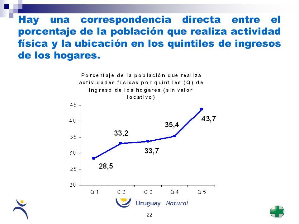 UruguayNatural 22 Hay una correspondencia directa entre el porcentaje de la población que realiza actividad física y la ubicación en los quintiles de